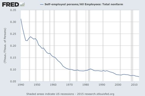 FRED - Self-employed persons by all employees - total non-farm