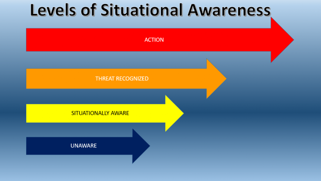situational awareness It is situational awareness  situational awareness in the us military situational readiness in corporate security the accessibility of scalable,.